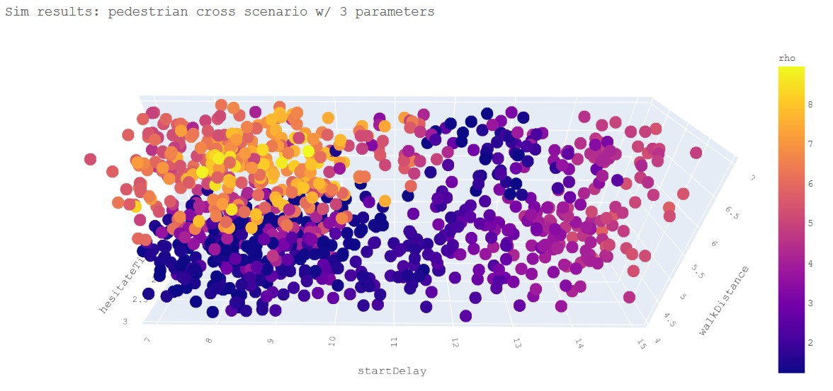 3-D plot depicting simulation test results
